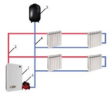 Однотрубная система отопления с горизонтальной проточной системой