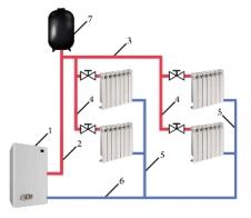 Простая однотрубная система отопления